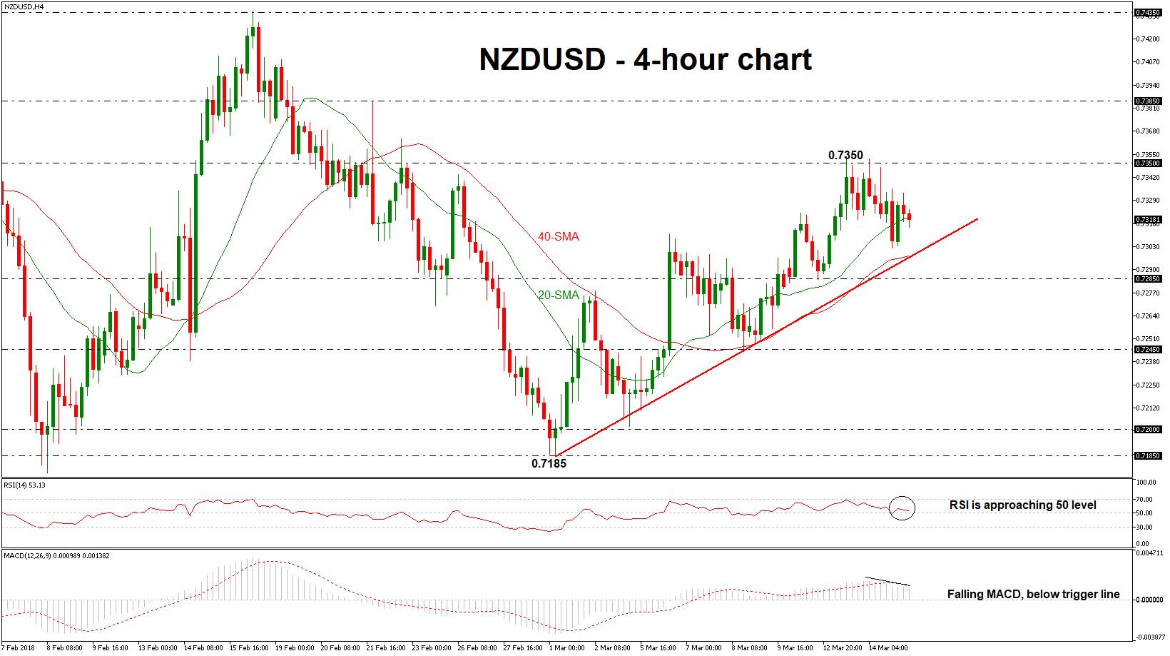 NZD/USD H4 15032018